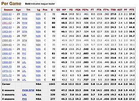 Wilt Chamberlain career stats.