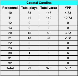 A look at KU's personnel usage against Coastal Carolina in the 2020 season opener.