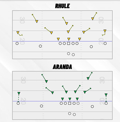 A look at the difference between Baylor's defense under Matt Rhule and LSU's defense under Dave Aranda via PFF's College Football Preview Magazine.