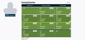 True freshman QB Jalon Daniels' passing chart from his Big 12 debut via NCAA Premium Stats on Pro Football Focus.