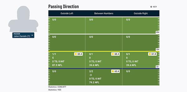 Jalon Daniels' passing chart against Oklahoma State, per PFF's NCAA Premium Stats.