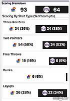 KU-TCU scoring stats