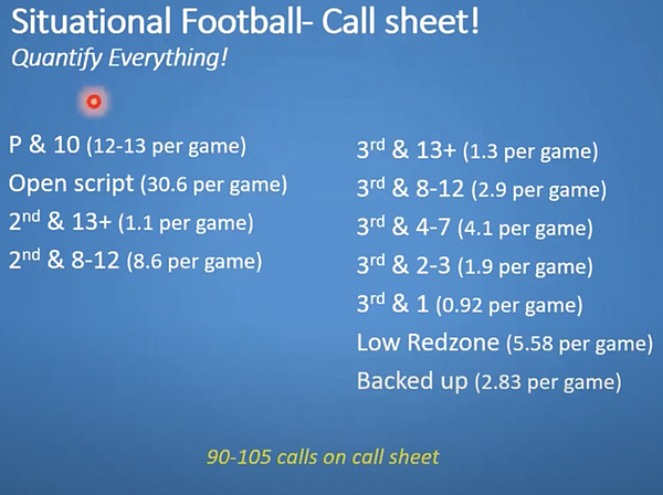 Here is a look at a typical call sheet for Andy Kotelnicki, who served as offensive coordinator for Buffalo over the past six seasons. This is a screen shot from a coaching clinic that Kotelnicki participated in last summer while everything was shut down due to the pandemic.