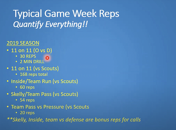 Here is a look at a typical game week schedule for Buffalo football provided by Andy Kotelnicki, who served as offensive coordinator for the team over the past six seasons. This is a screen shot from a coaching clinic that Kotelnicki participated in last summer while everything was shut down due to the pandemic.